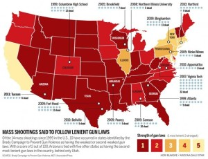 According to the Brady Campaign to end gun violence, states with lenient gun laws have more mass shootings.