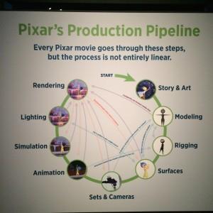 PixarProduction